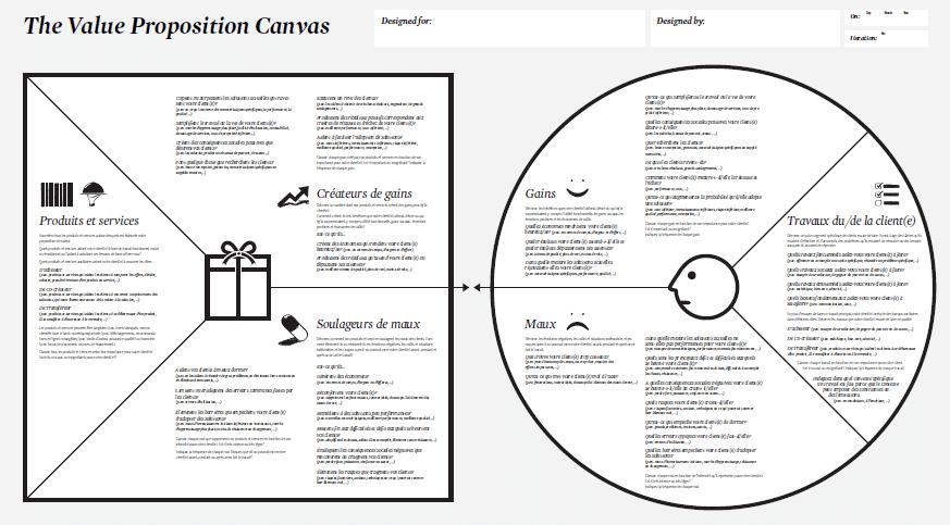 Value Proposition Canvas pour micro-fermes économiquement fiables.