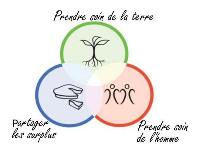 permaculture, valeurs, ethiques, mooc
